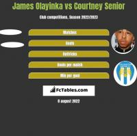 James Olayinka vs Courtney Senior h2h player stats