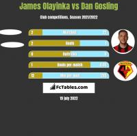 James Olayinka vs Dan Gosling h2h player stats