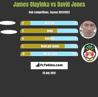 James Olayinka vs David Jones h2h player stats