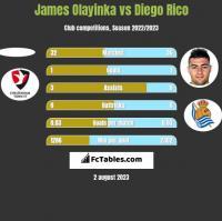 James Olayinka vs Diego Rico h2h player stats