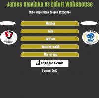 James Olayinka vs Elliott Whitehouse h2h player stats