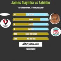 James Olayinka vs Fabinho h2h player stats
