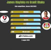 James Olayinka vs Granit Xhaka h2h player stats