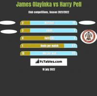 James Olayinka vs Harry Pell h2h player stats