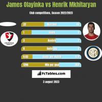 James Olayinka vs Henrik Mkhitaryan h2h player stats