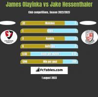 James Olayinka vs Jake Hessenthaler h2h player stats