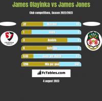 James Olayinka vs James Jones h2h player stats