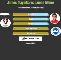 James Olayinka vs James Milner h2h player stats