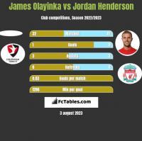 James Olayinka vs Jordan Henderson h2h player stats