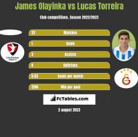James Olayinka vs Lucas Torreira h2h player stats