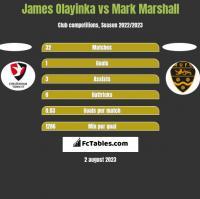 James Olayinka vs Mark Marshall h2h player stats