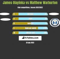 James Olayinka vs Matthew Warburton h2h player stats