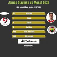 James Olayinka vs Mesut Oezil h2h player stats