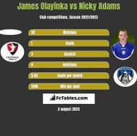 James Olayinka vs Nicky Adams h2h player stats