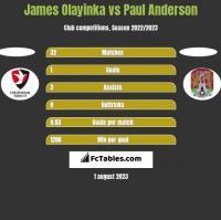 James Olayinka vs Paul Anderson h2h player stats