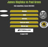 James Olayinka vs Paul Green h2h player stats