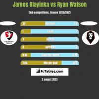 James Olayinka vs Ryan Watson h2h player stats