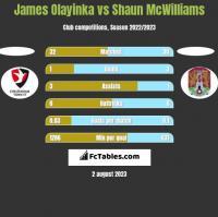 James Olayinka vs Shaun McWilliams h2h player stats