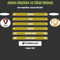 James Olayinka vs Ethan Robson h2h player stats