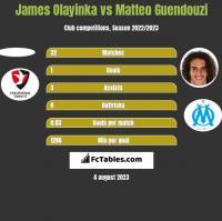 James Olayinka vs Matteo Guendouzi h2h player stats