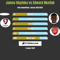James Olayinka vs Edward Nketiah h2h player stats