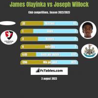 James Olayinka vs Joseph Willock h2h player stats