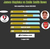 James Olayinka vs Emile Smith Rowe h2h player stats