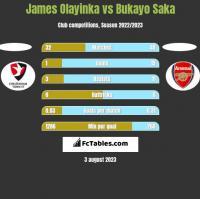 James Olayinka vs Bukayo Saka h2h player stats