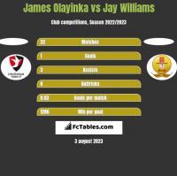 James Olayinka vs Jay Williams h2h player stats