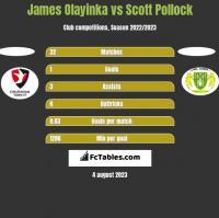 James Olayinka vs Scott Pollock h2h player stats