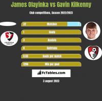 James Olayinka vs Gavin Kilkenny h2h player stats