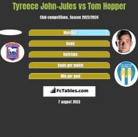 Tyreece John-Jules vs Tom Hopper h2h player stats