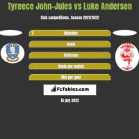 Tyreece John-Jules vs Luke Andersen h2h player stats