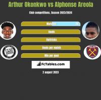 Arthur Okonkwo vs Alphonse Areola h2h player stats