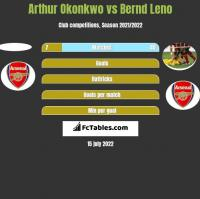 Arthur Okonkwo vs Bernd Leno h2h player stats