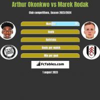 Arthur Okonkwo vs Marek Rodak h2h player stats