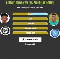 Arthur Okonkwo vs Pierluigi Gollini h2h player stats