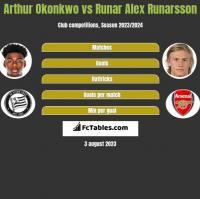 Arthur Okonkwo vs Runar Alex Runarsson h2h player stats