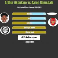 Arthur Okonkwo vs Aaron Ramsdale h2h player stats
