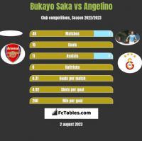 Bukayo Saka vs Angelino h2h player stats