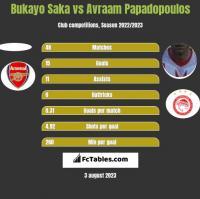 Bukayo Saka vs Avraam Papadopoulos h2h player stats