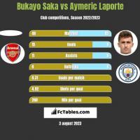 Bukayo Saka vs Aymeric Laporte h2h player stats