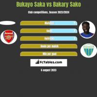 Bukayo Saka vs Bakary Sako h2h player stats