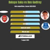 Bukayo Saka vs Ben Godfrey h2h player stats