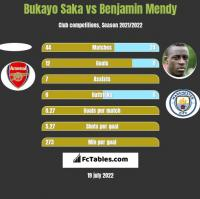 Bukayo Saka vs Benjamin Mendy h2h player stats