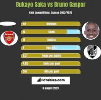 Bukayo Saka vs Bruno Gaspar h2h player stats