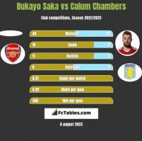 Bukayo Saka vs Calum Chambers h2h player stats