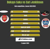 Bukayo Saka vs Carl Jenkinson h2h player stats