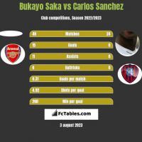 Bukayo Saka vs Carlos Sanchez h2h player stats