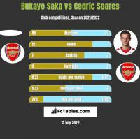 Bukayo Saka vs Cedric Soares h2h player stats